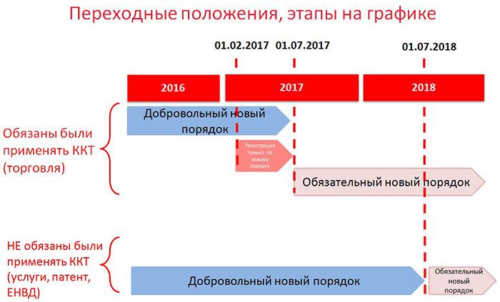 этапы внедрения онлайн-касс в 2017 и 2018 году