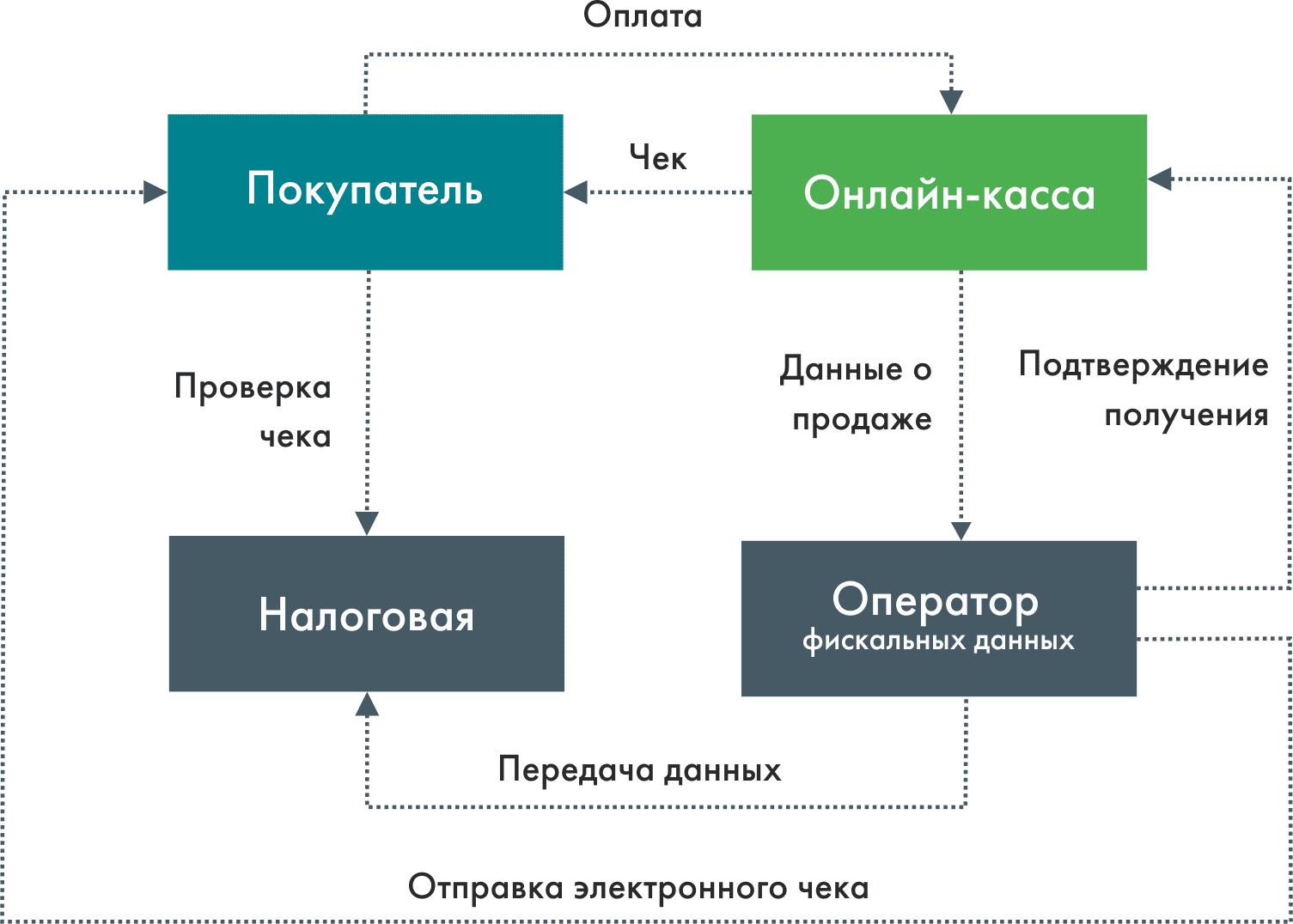 Налоговые платежи схема