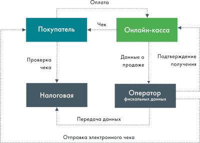 Схема работы новых касс для ИП в 2017-2018