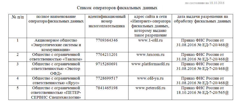 ОФД в реестре ФНС