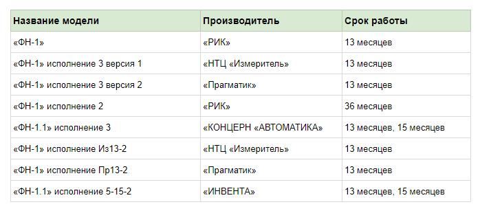 Фискальный накопитель для онлайн-кассы в реестре ФНС
