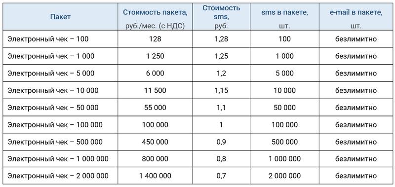 Стоимость услуги отправки чека покупателю у Первого ОФД