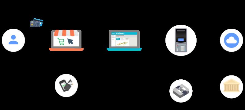 Фискальный регистратор Штрих-ON-LINE с ФН интерфейс: Ethernet ширина ленты 57,5 мм скорость 75 мм/сек.,цвет черный Shtrih-ON-LINE (FN) black