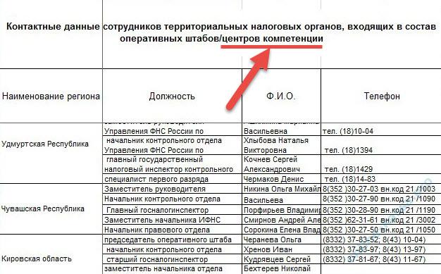 центры компетенции ФНС