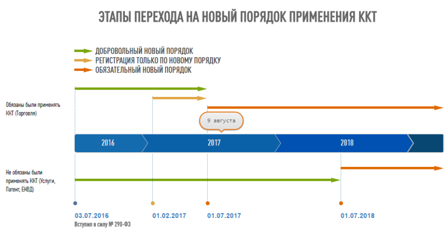 Порядок перехода на онлайн-кассы с сайта ФНС