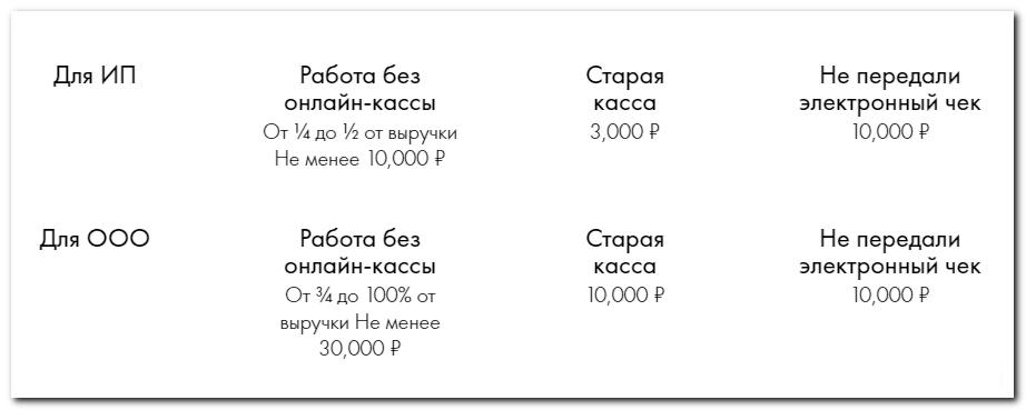 Штрафы за онлайн-ККМ
