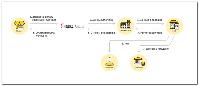 Схема работы Яндекс.Кассы при аренде онлайн-кассы