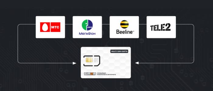 Симка для онлайн-касс от Теле 2, Билайн, МТС и Мегафон