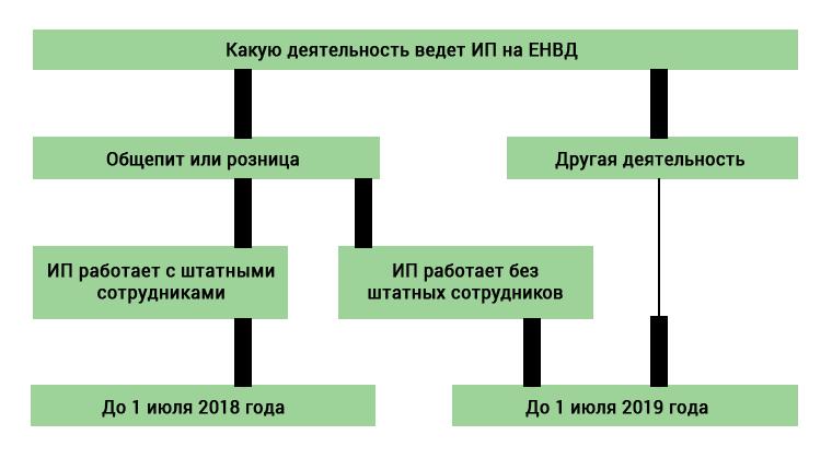 Закон о применении ккт ип