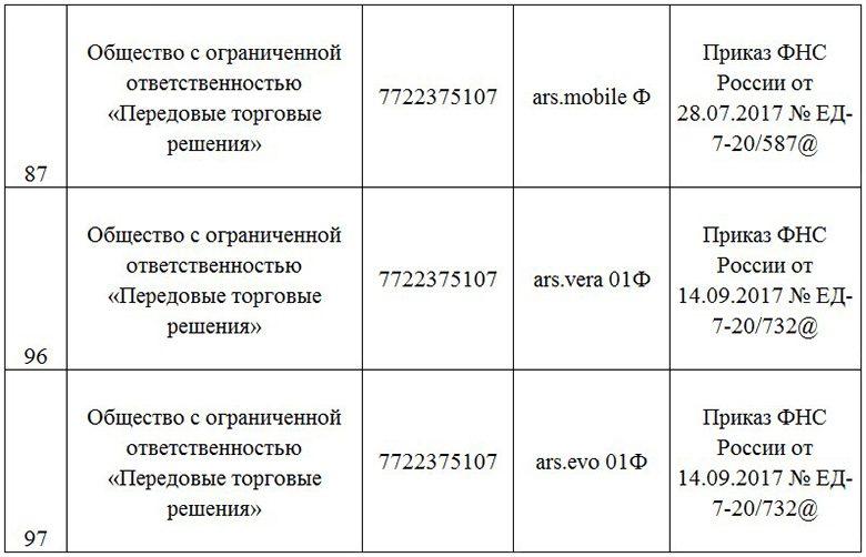3 модели кассовой техники в реестре ККТ производства ООО «Передовые торговые решения» (ИНН 7722375107)