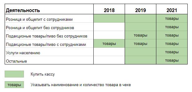 Онлайн-кассы для ИП на ЕНВД: срок перехода и реквизиты чека