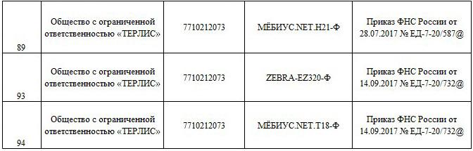 выписка из реестра ККТ для ООО «ТЕРЛИС» ИНН 7710212073