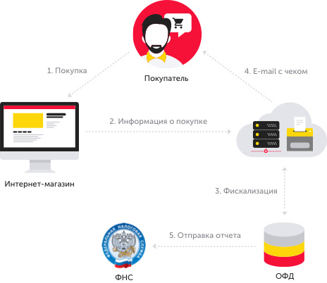 схема работы при аренде онлайн-кассы для интернет-магазина