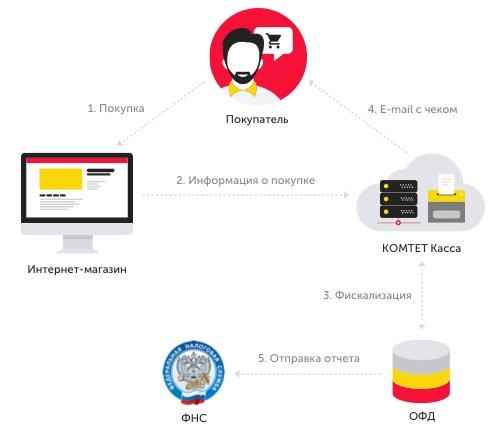 Схема взаимодействия при аренде онлайн-кассы КОМТЕТ