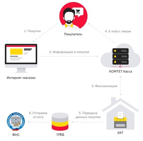 Схема взаимодействия при покупке онлайн-кассы в собственность