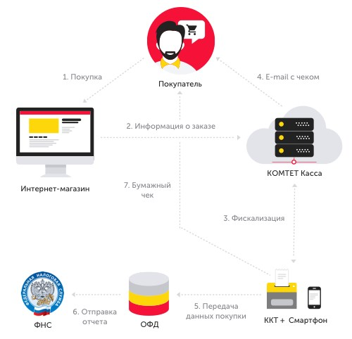 Схема взаимодействия для курьерской доставки