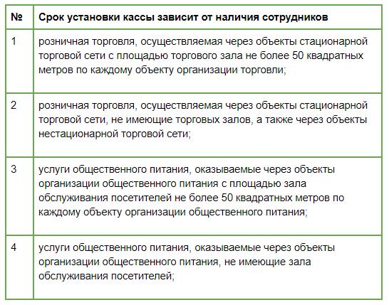 Отсрочка онлайн-касс для ИП на патенте