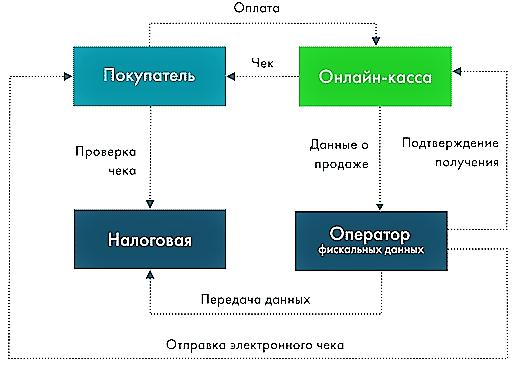 Схема работы онлайн-кассы для малого бизнеса