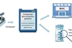 Регистрация онлайн-кассы в налоговой инспекции: пошаговая инструкция и частые ошибки