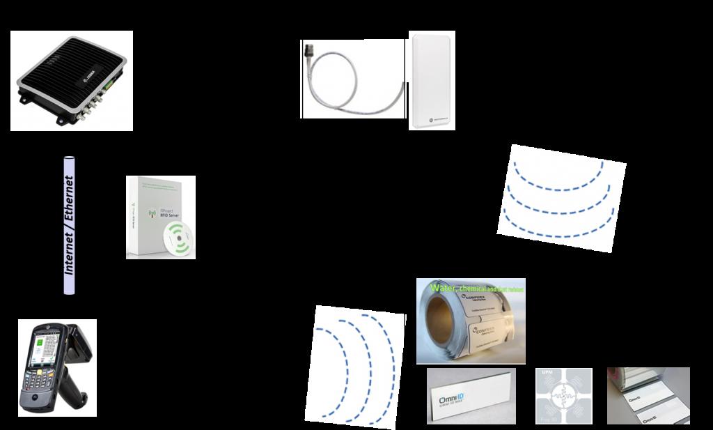 Cхема работы RFID-метки