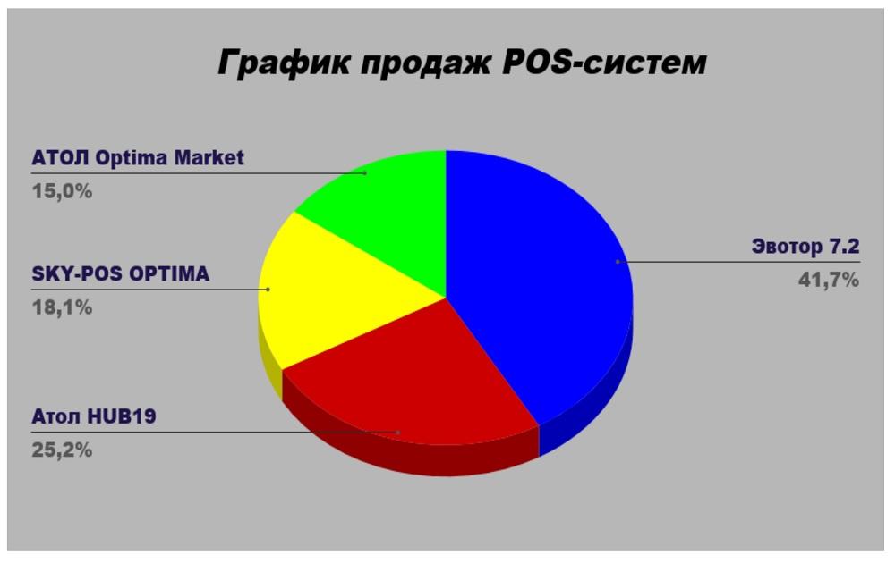 График продаж POS-систем в 2018—2019 гг