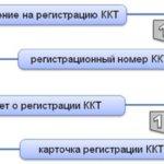 Карточка регистрации ККМ