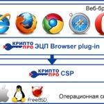 ЭЦП Браузер плагин: настройка для разных веб-обозревателей